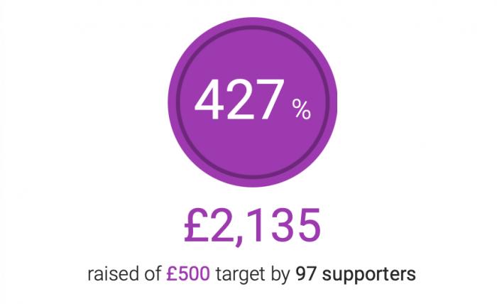 Crowdfunding to Beverley RUFC